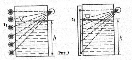Измерение уровня заполнения с помощью радиоактивных изотопов