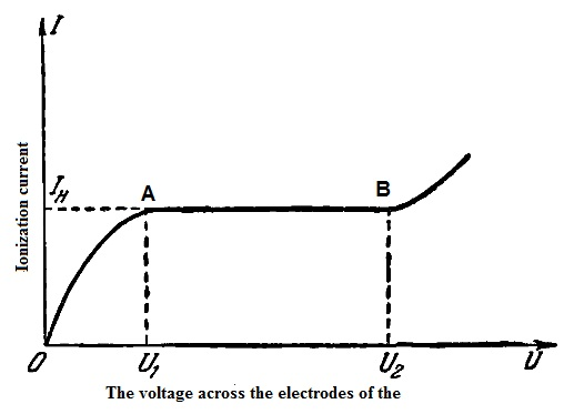 The current-voltage characteristics of the ionization chamber.