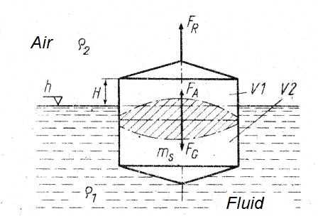 Physical principles of measurement of liquid level float