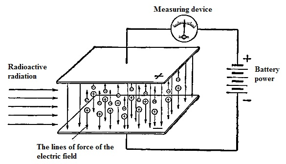 The principle of ionization chamber.