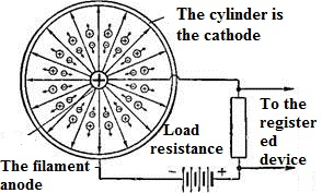 The circuit and operation of the ionization counter.